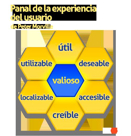 DIAGRAMA UX 6: Diagrama UX en forma de panal por Peter Morville