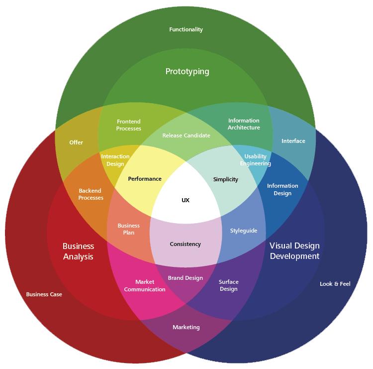Diagrama elaborado por Digital Product Studio