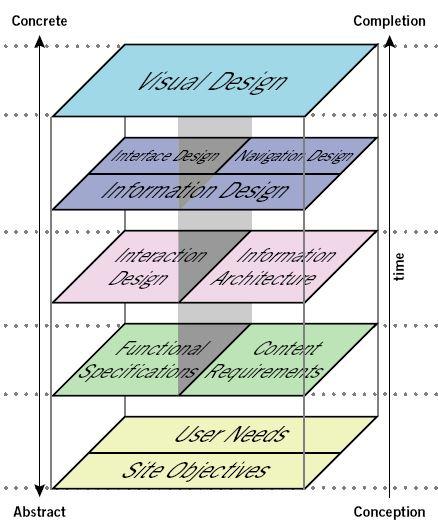 Los 5 planes esenciales para diseñar una buena interfaz web de Jesse Garret