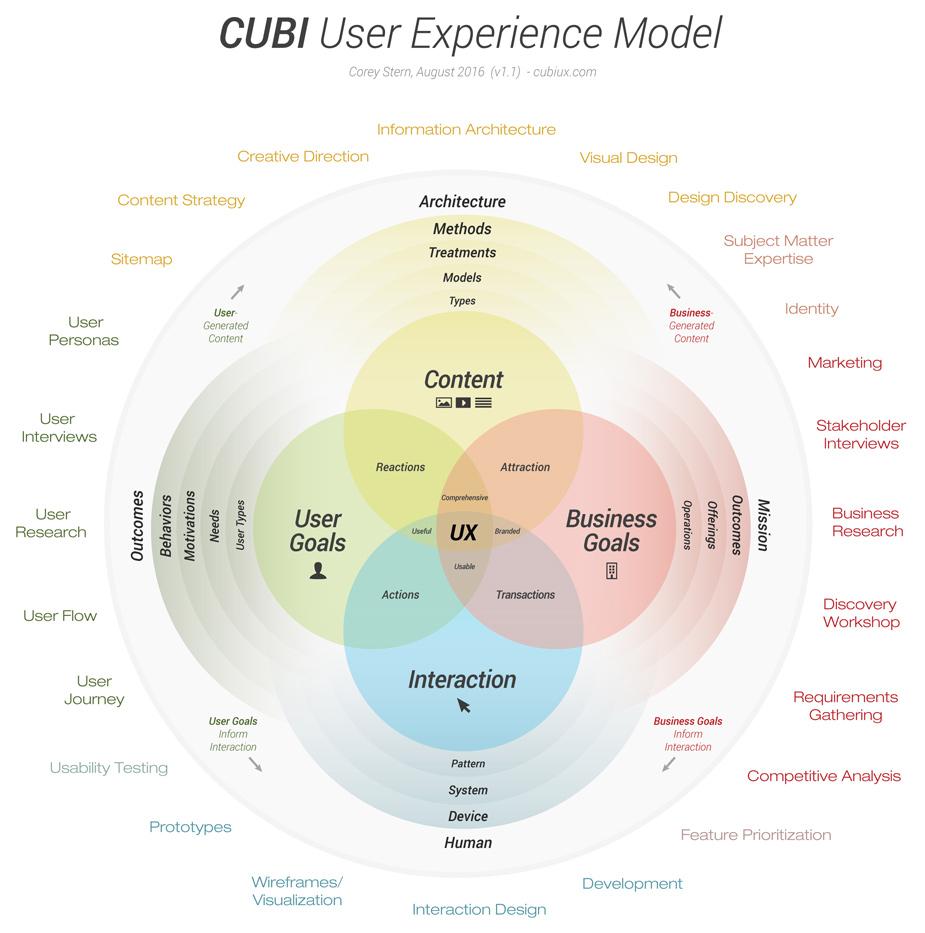 Diagrama de Corey Stern llamado CUBI User Experience Model
