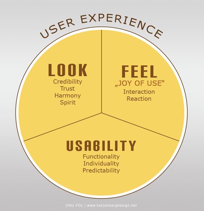 diagrama de Daniel Würstl, la experiencia del usuario